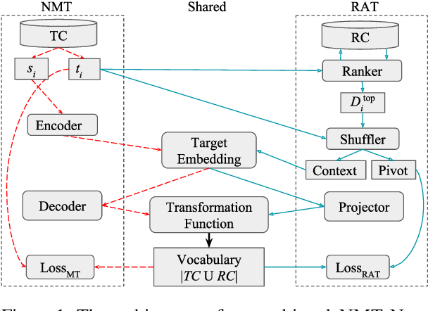 Figure 1 for A Multi-Task Architecture on Relevance-based Neural Query Translation