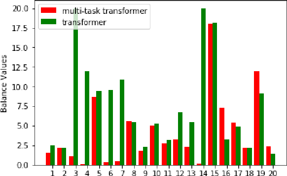 Figure 4 for A Multi-Task Architecture on Relevance-based Neural Query Translation