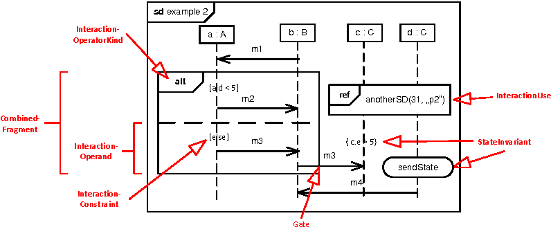 The many meanings of uml 2 sequence diagrams a survey semantic figure 2 ccuart Choice Image