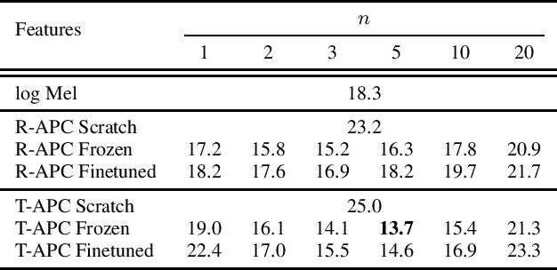Figure 1 for Generative Pre-Training for Speech with Autoregressive Predictive Coding