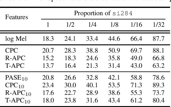 Figure 2 for Generative Pre-Training for Speech with Autoregressive Predictive Coding