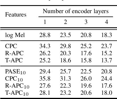 Figure 3 for Generative Pre-Training for Speech with Autoregressive Predictive Coding
