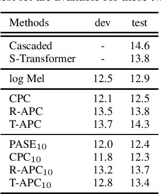 Figure 4 for Generative Pre-Training for Speech with Autoregressive Predictive Coding