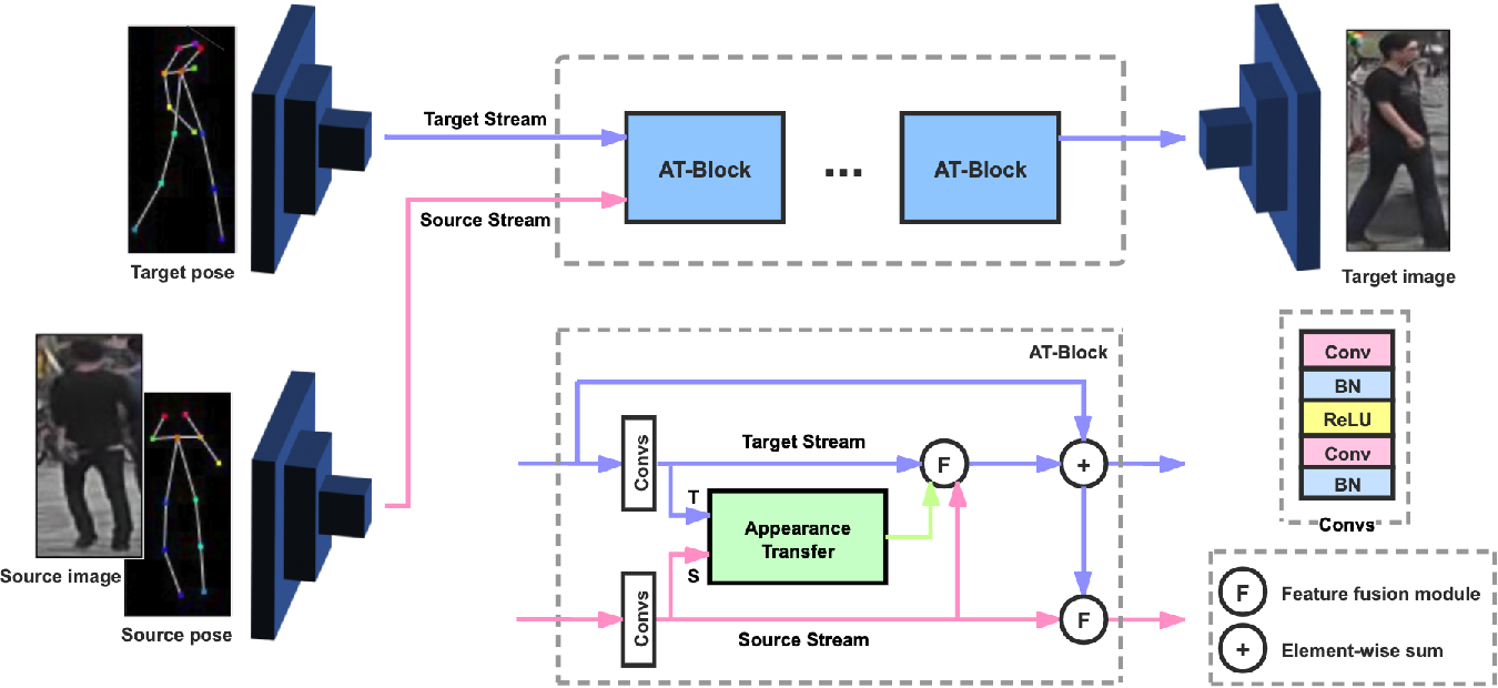 Figure 3 for Two-Stream Appearance Transfer Network for Person Image Generation
