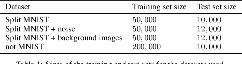 Figure 2 for Indian Buffet Neural Networks for Continual Learning