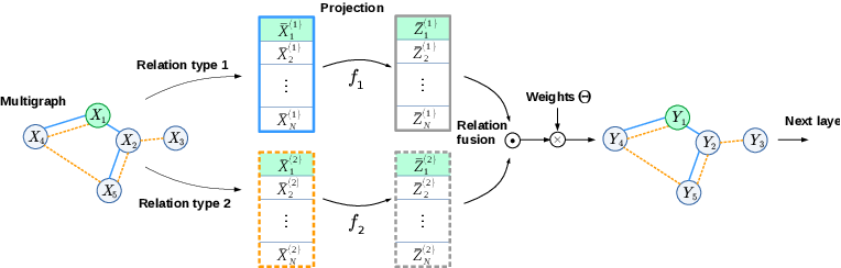 Figure 3 for Image Classification with Hierarchical Multigraph Networks