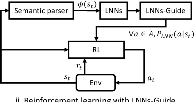Figure 1 for Reinforcement Learning with External Knowledge by using Logical Neural Networks