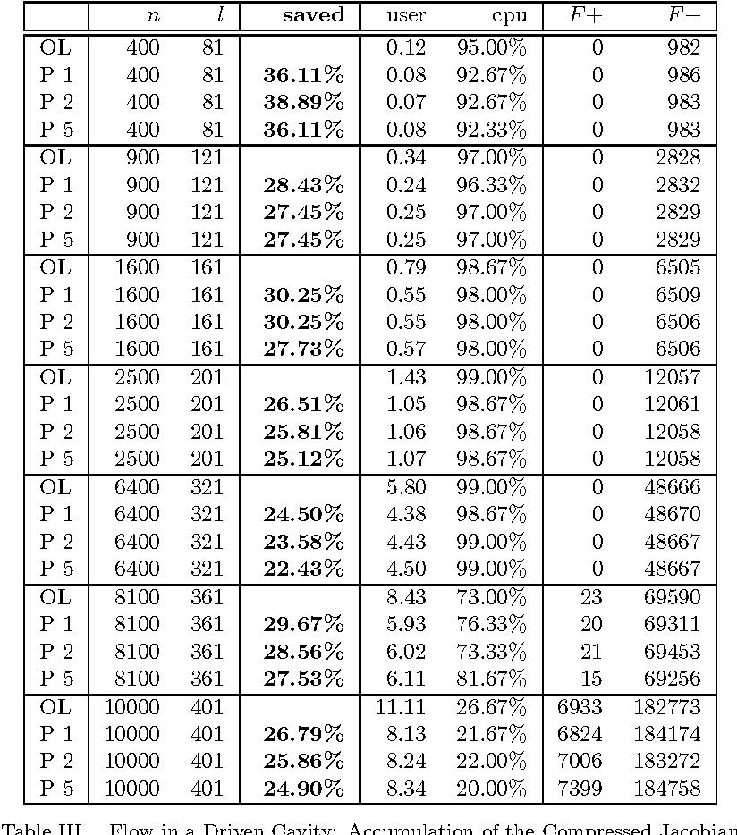 Fortran 77 Compiler Online
