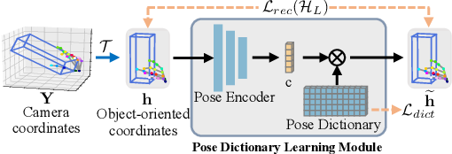 Figure 4 for Semi-supervised 3D Hand-Object Pose Estimation via Pose Dictionary Learning
