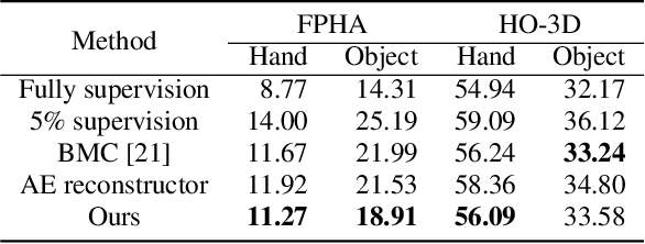 Figure 2 for Semi-supervised 3D Hand-Object Pose Estimation via Pose Dictionary Learning