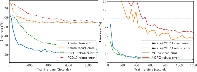 Figure 3 for Amata: An Annealing Mechanism for Adversarial Training Acceleration