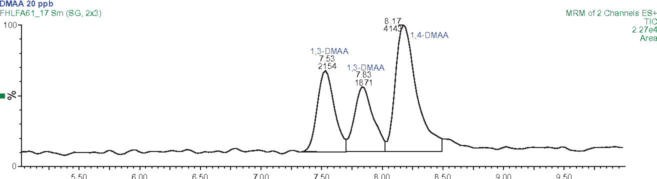 Analysis and Confirmation of 1,3-DMAA and 1,4-DMAA in Geranium Plants Using  High Performance Liquid Chromatography with Tandem Mass Spectrometry at  ng/g ...