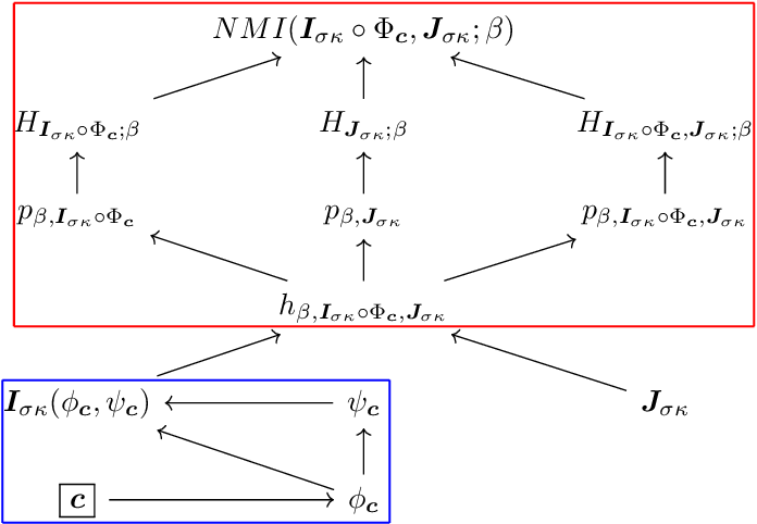 Figure 1 for Information-Theoretic Registration with Explicit Reorientation of Diffusion-Weighted Images