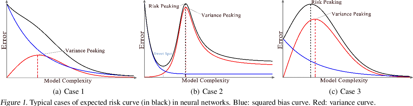 Figure 1 for Rethinking Bias-Variance Trade-off for Generalization of Neural Networks