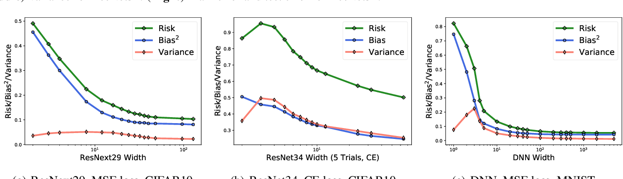 Figure 4 for Rethinking Bias-Variance Trade-off for Generalization of Neural Networks