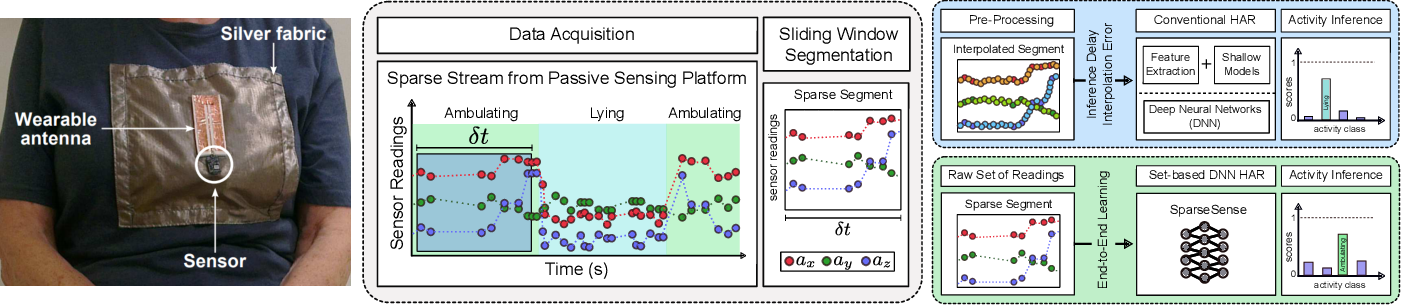 Figure 1 for SparseSense: Human Activity Recognition from Highly Sparse Sensor Data-streams Using Set-based Neural Networks