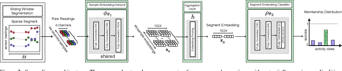Figure 3 for SparseSense: Human Activity Recognition from Highly Sparse Sensor Data-streams Using Set-based Neural Networks