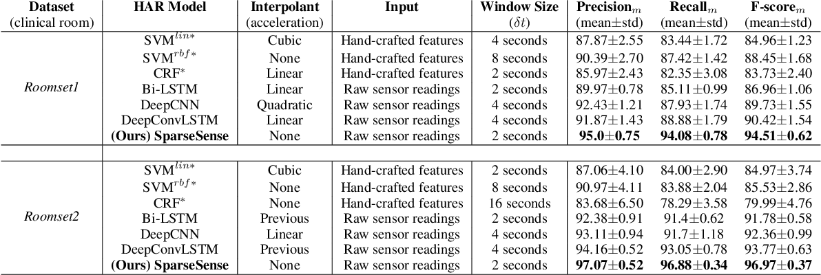 Figure 2 for SparseSense: Human Activity Recognition from Highly Sparse Sensor Data-streams Using Set-based Neural Networks