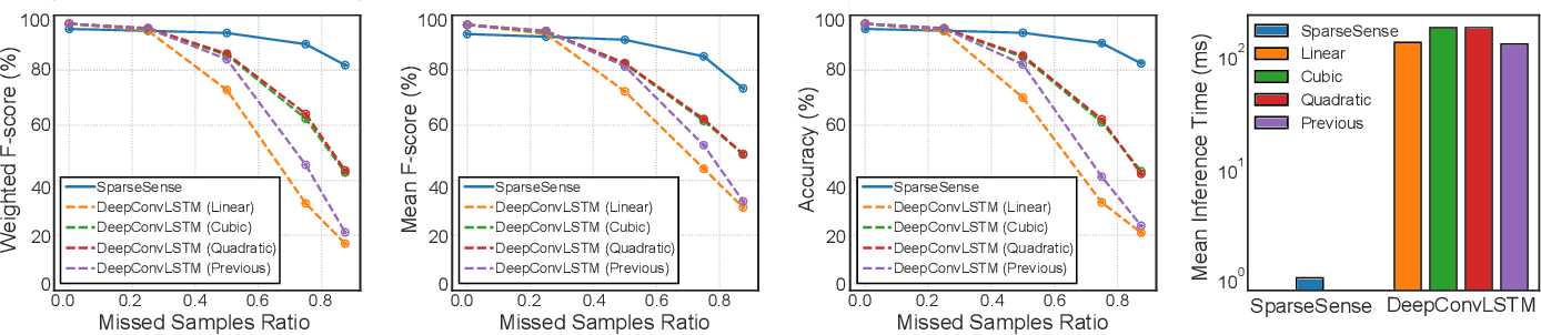 Figure 4 for SparseSense: Human Activity Recognition from Highly Sparse Sensor Data-streams Using Set-based Neural Networks