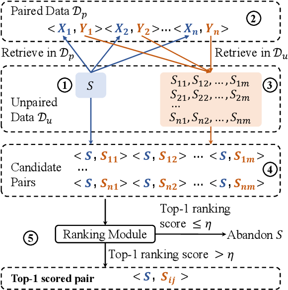Figure 3 for Dialogue Distillation: Open-domain Dialogue Augmentation Using Unpaired Data