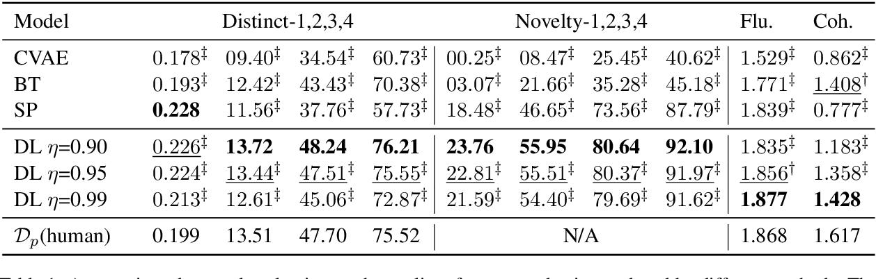 Figure 2 for Dialogue Distillation: Open-domain Dialogue Augmentation Using Unpaired Data