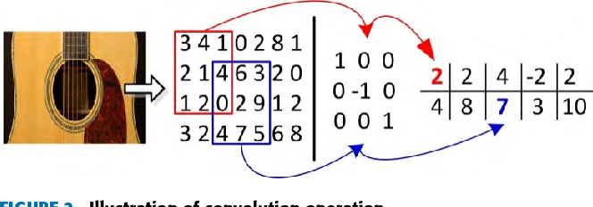 Figure 3 for Pre-Processing-Free Gear Fault Diagnosis Using Small Datasets with Deep Convolutional Neural Network-Based Transfer Learning