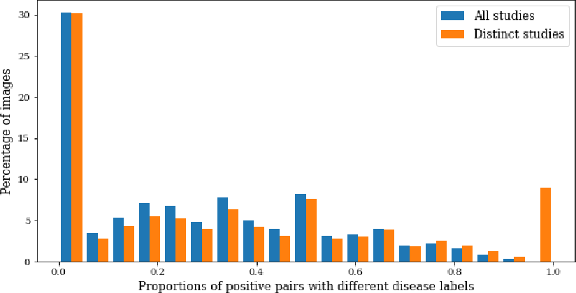 Figure 4 for MedAug: Contrastive learning leveraging patient metadata improves representations for chest X-ray interpretation