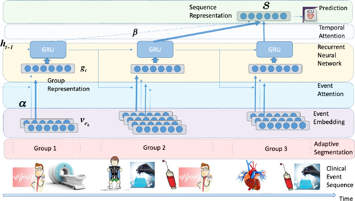 Figure 2 for Learning Hierarchical Representations of Electronic Health Records for Clinical Outcome Prediction