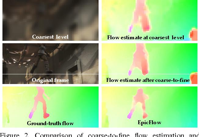Figure 3 for EpicFlow: Edge-Preserving Interpolation of Correspondences for Optical Flow