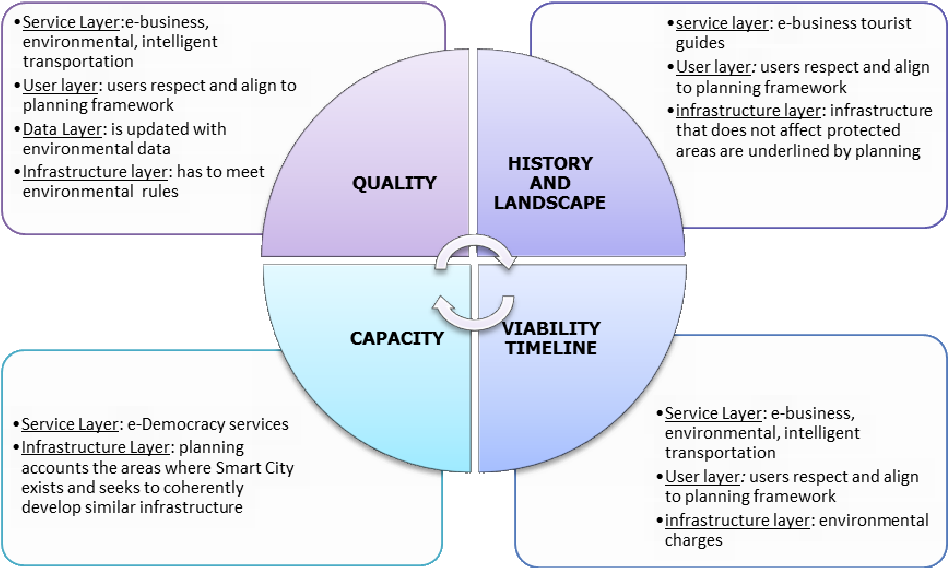Figure 3 from Urban Planning and Smart Cities