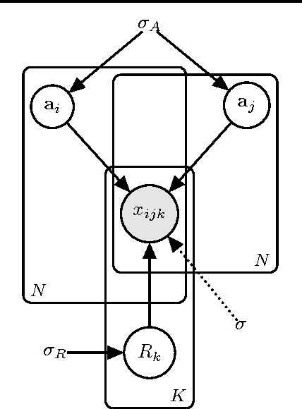 Figure 1 for Logistic Tensor Factorization for Multi-Relational Data