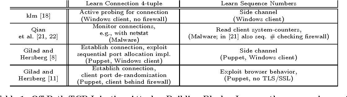 Table 1 from Off-Path Hacking: The Illusion of Challenge
