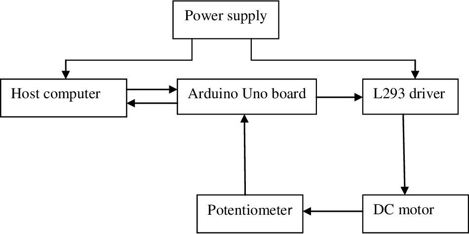 PDF] Designing and implementation of PID controller robotic arm