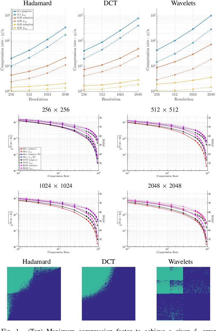 Figure 1 for Learning-based Compressive Subsampling