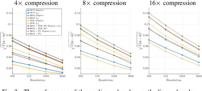 Figure 3 for Learning-based Compressive Subsampling
