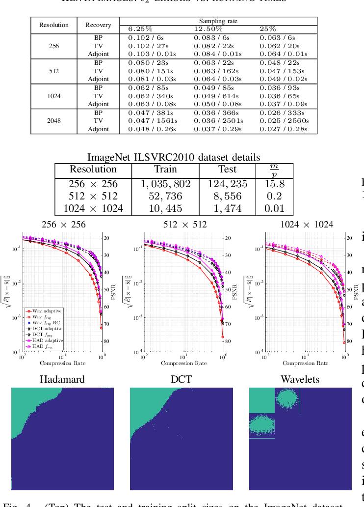 Figure 4 for Learning-based Compressive Subsampling