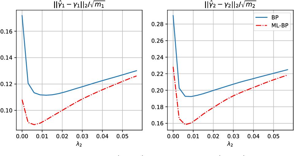 Figure 1 for On Multi-Layer Basis Pursuit, Efficient Algorithms and Convolutional Neural Networks