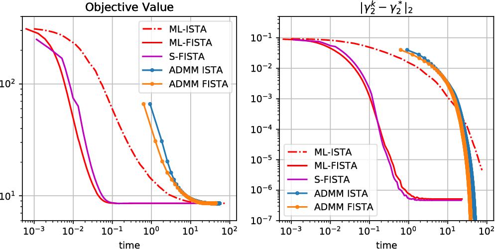 Figure 3 for On Multi-Layer Basis Pursuit, Efficient Algorithms and Convolutional Neural Networks