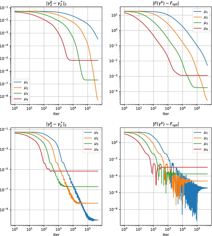 Figure 4 for On Multi-Layer Basis Pursuit, Efficient Algorithms and Convolutional Neural Networks