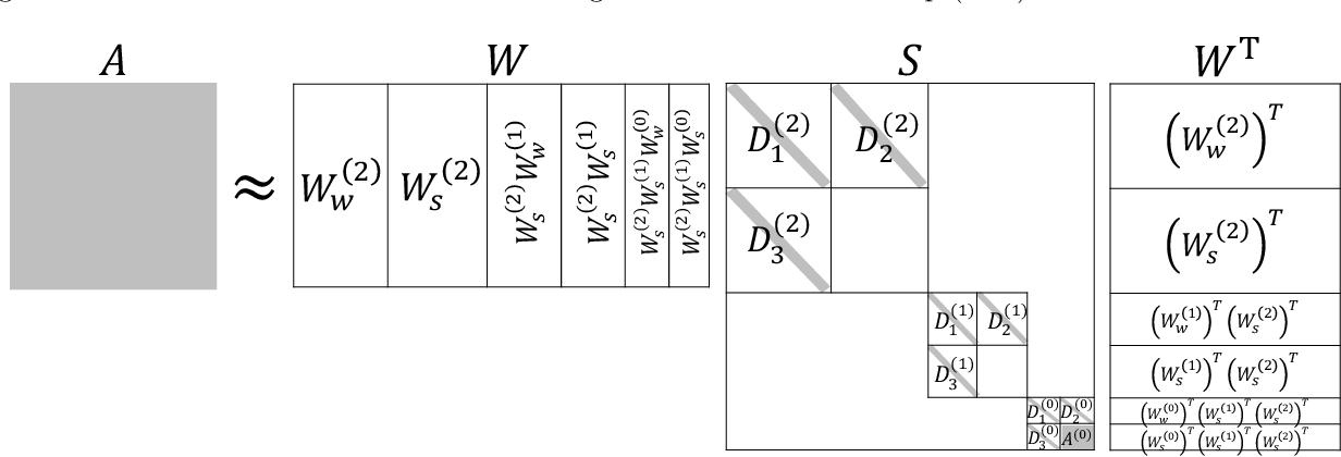 Figure 1 for Meta-learning Pseudo-differential Operators with Deep Neural Networks
