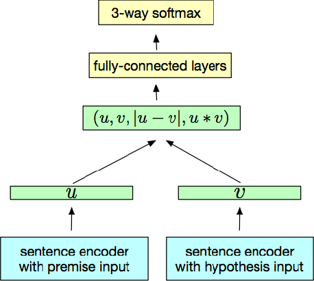 Figure 2 for Evaluating Compositionality in Sentence Embeddings