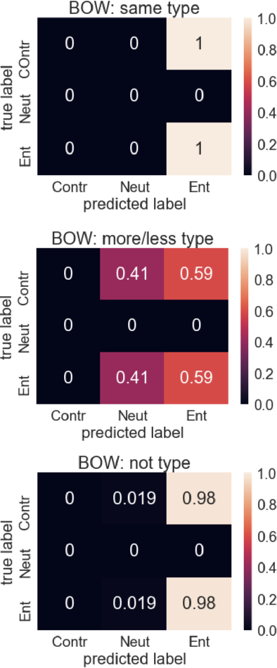 Figure 3 for Evaluating Compositionality in Sentence Embeddings