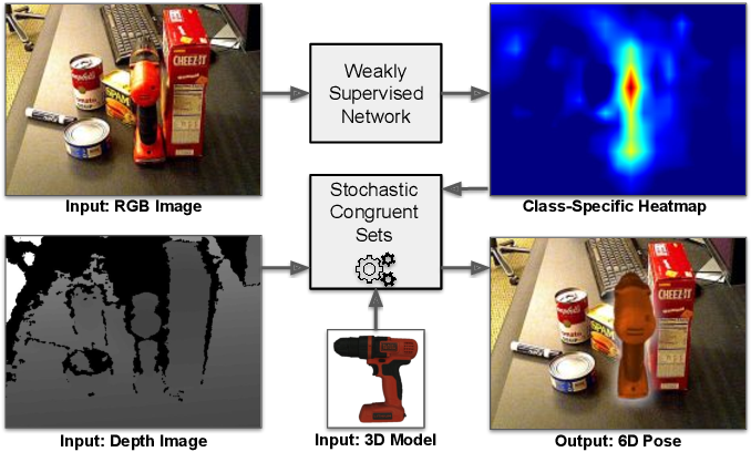 Figure 1 for Learning Object Localization and 6D Pose Estimation from Simulation and Weakly Labeled Real Images