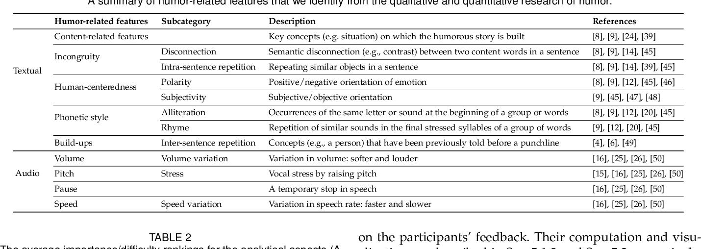 Figure 2 for DeHumor: Visual Analytics for Decomposing Humor