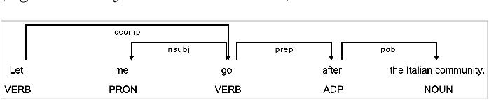 Figure 4 for DeHumor: Visual Analytics for Decomposing Humor