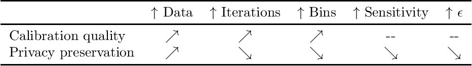 Figure 4 for Privacy Preserving Recalibration under Domain Shift