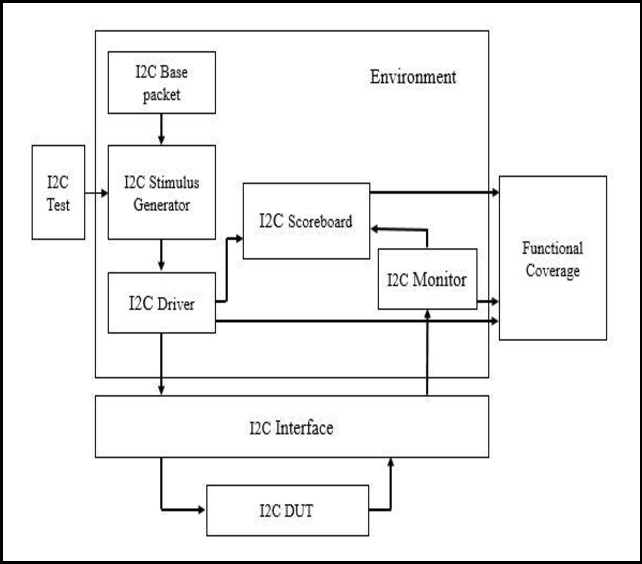 Functional verification environment for I2C master controller using