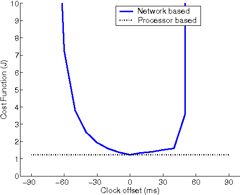 Figure 4 from Analysis and design of networked control loops