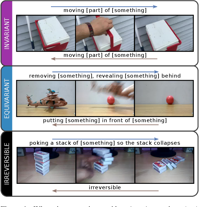 Figure 1 for Retro-Actions: Learning 'Close' by Time-Reversing 'Open' Videos