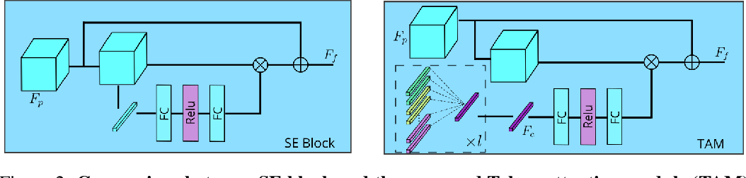 Figure 3 for Boosting Crowd Counting with Transformers